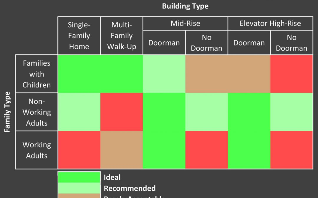 Ideal Architectural Housing Types for Different Lifestyles