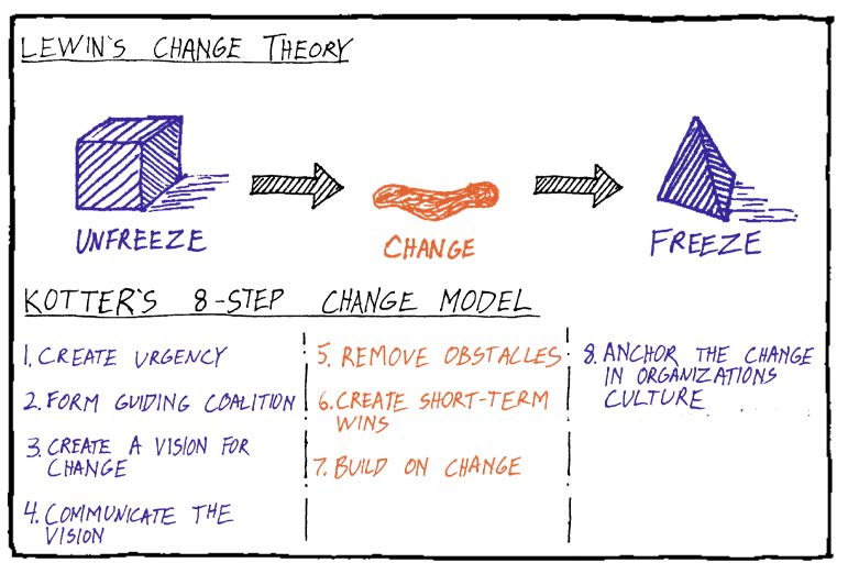 Change Management Architecture Coronavirus Kotter Lewin