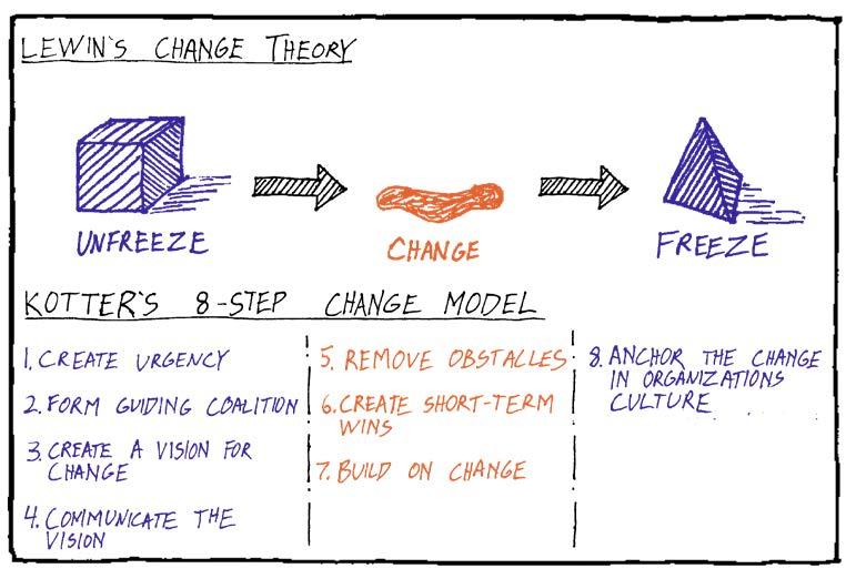 Change Management Architecture Coronavirus Kotter Lewin